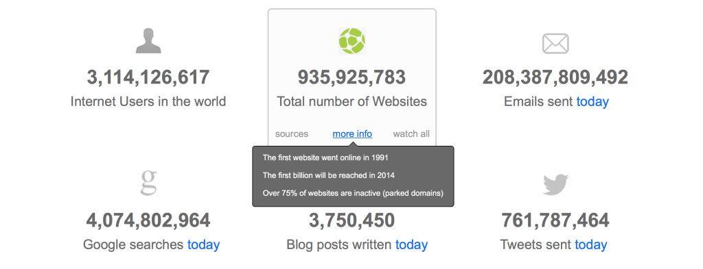 quanti siti web ci sono