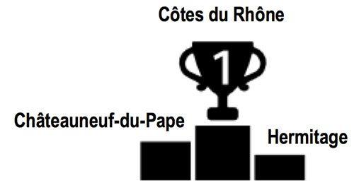 rhone-wines-cina