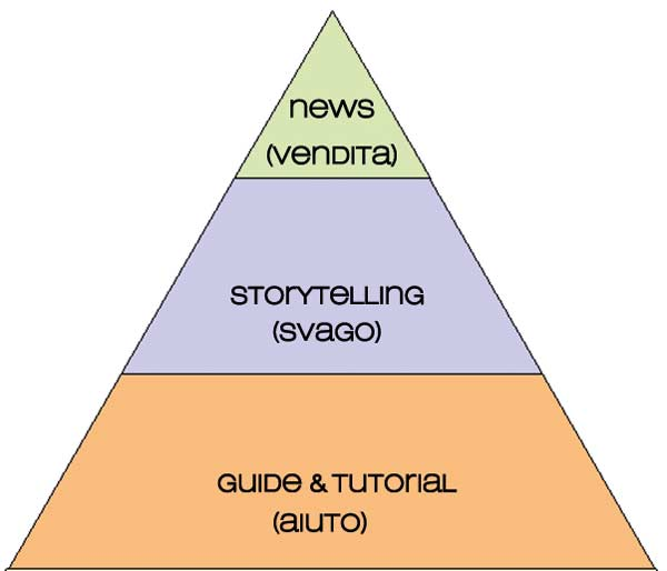 Piramide-articoli